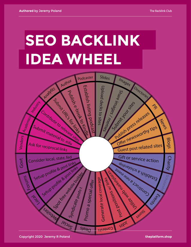 Backlink Idea Wheel